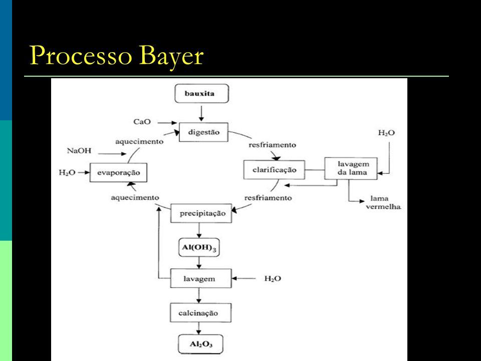 Processo Bayer