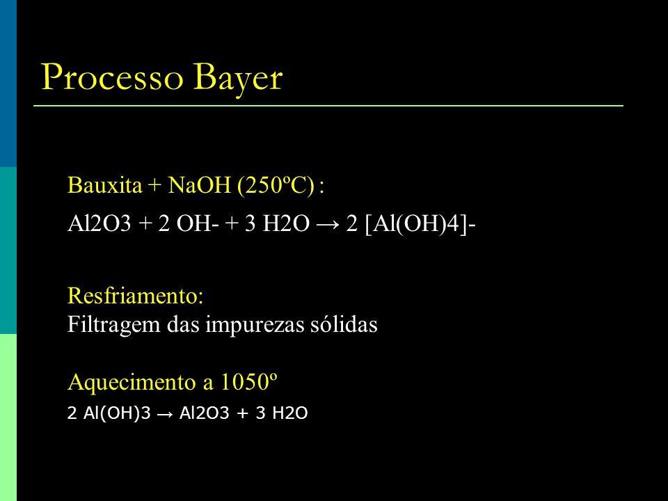Processo Bayer Bauxita + NaOH (250ºC) :