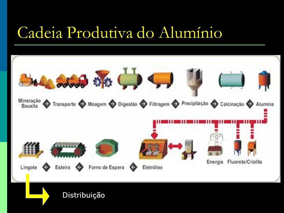 Cadeia Produtiva do Alumínio