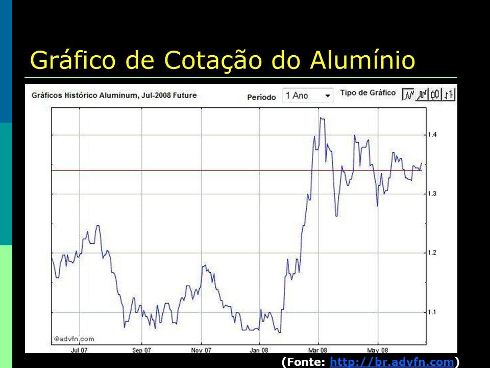Gráfico de Cotação do Alumínio