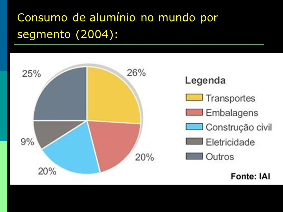 Consumo de alumínio no mundo por segmento (2004):
