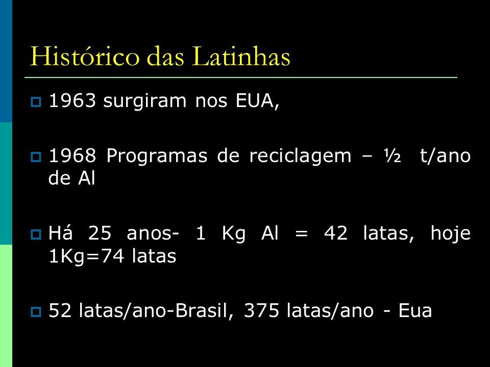 Histórico das Latinhas