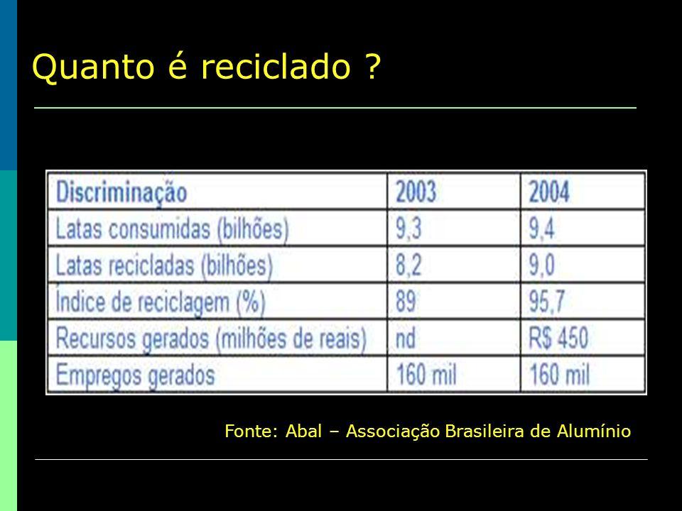 Quanto é reciclado Fonte: Abal – Associação Brasileira de Alumínio