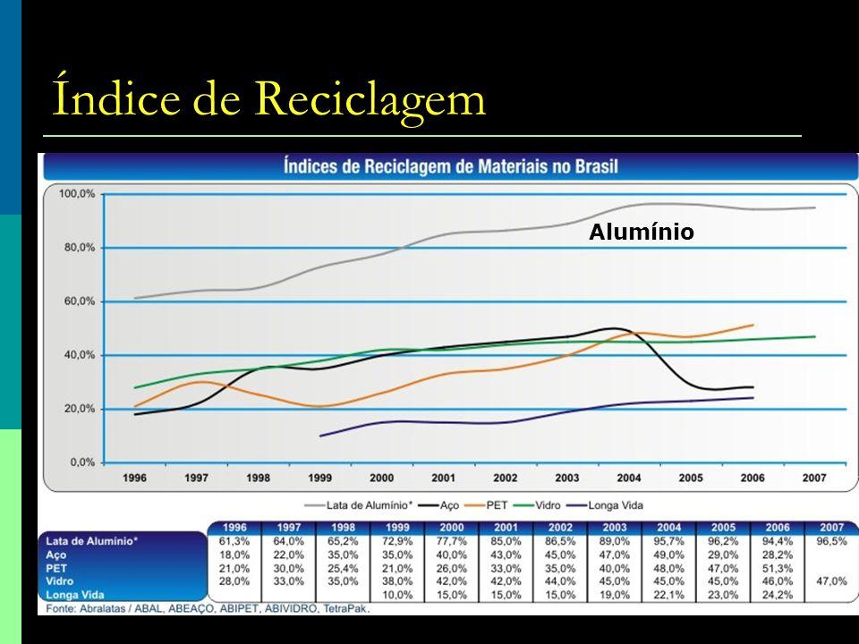 Índice de Reciclagem Alumínio 80 20
