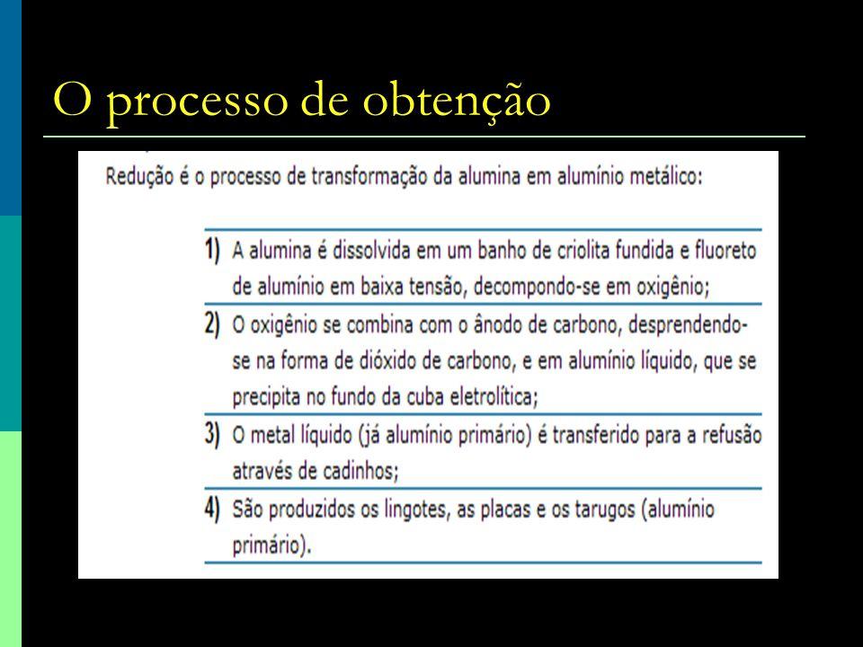 O processo de obtenção Alumínio: Produção e Consumo