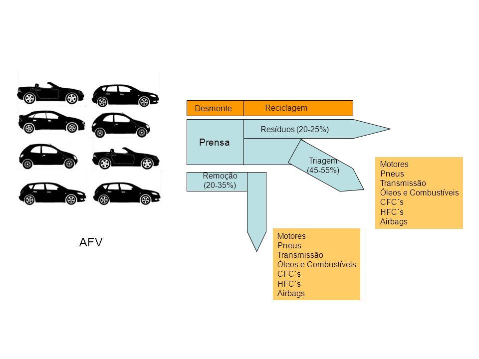 AFV Prensa Desmonte Reciclagem Resíduos (20-25%) Triagem (45-55%)