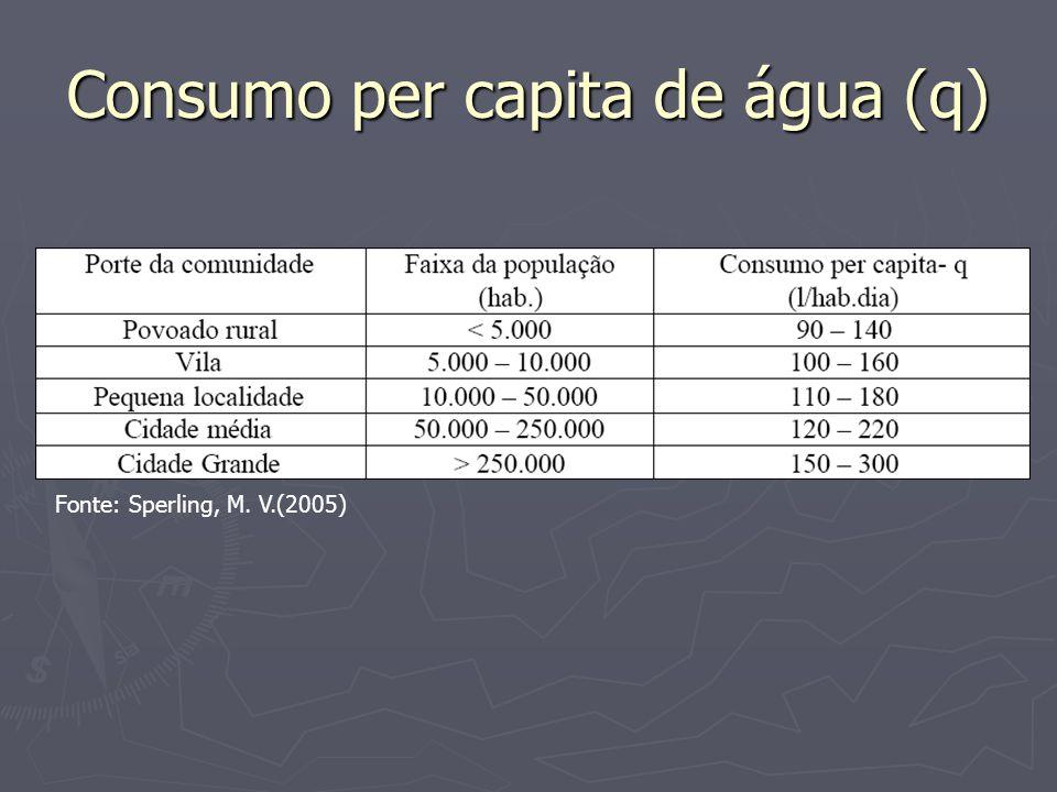 Consumo per capita de água (q)