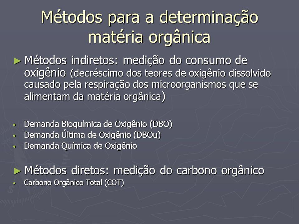 Métodos para a determinação matéria orgânica