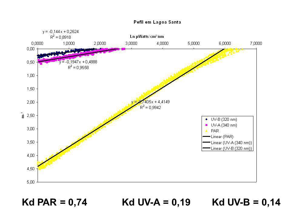 Kd PAR = 0,74 Kd UV-A = 0,19 Kd UV-B = 0,14