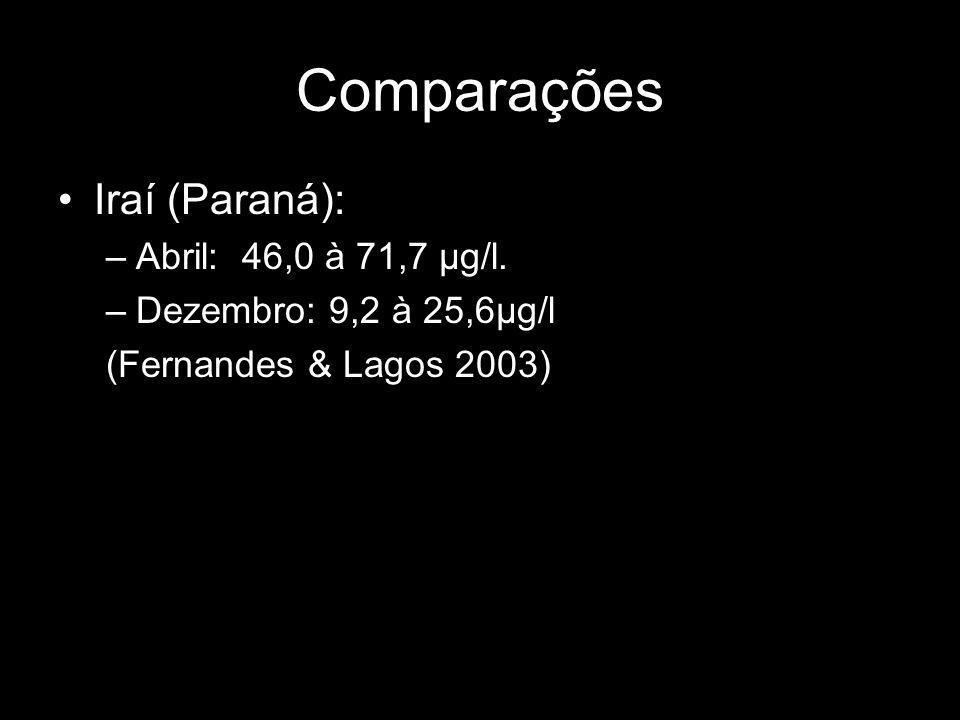 Comparações Iraí (Paraná): Abril: 46,0 à 71,7 µg/l.