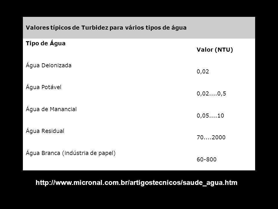 Valores típicos de Turbidez para vários tipos de água