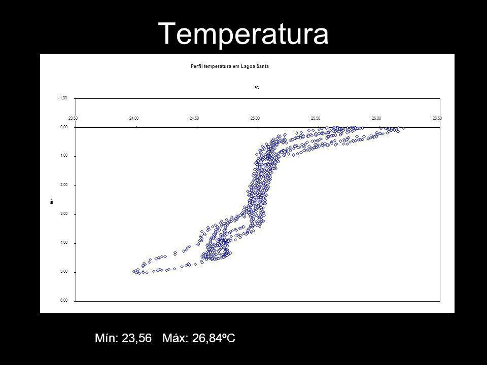 Temperatura Mín: 23,56 Máx: 26,84ºC Perfil temperatura em Lagoa Santa