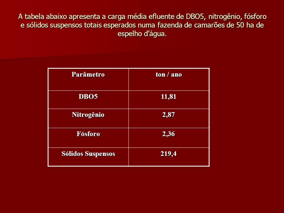 A tabela abaixo apresenta a carga média efluente de DBO5, nitrogênio, fósforo e sólidos suspensos totais esperados numa fazenda de camarões de 50 ha de espelho d'água.