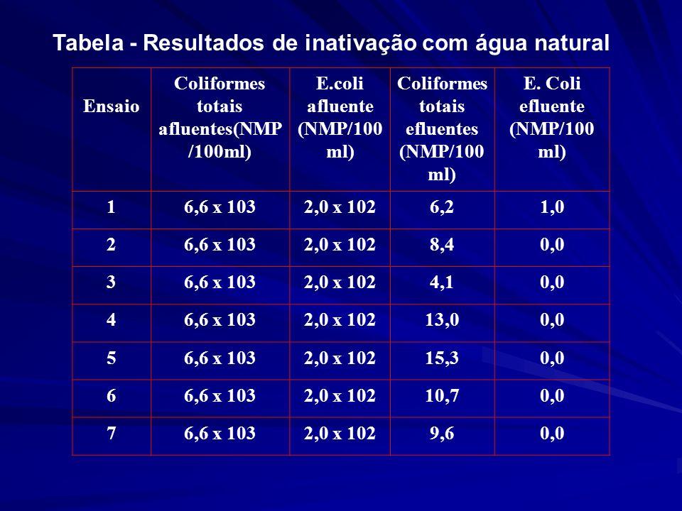 Tabela - Resultados de inativação com água natural