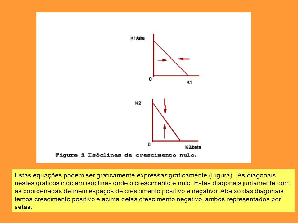 Estas equações podem ser graficamente expressas graficamente (Figura)