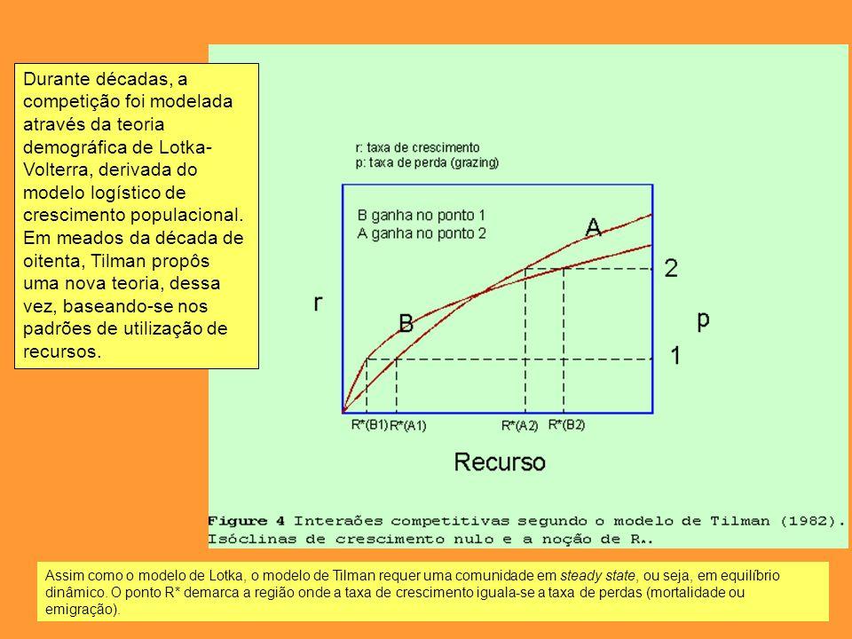 Durante décadas, a competição foi modelada através da teoria demográfica de Lotka-Volterra, derivada do modelo logístico de crescimento populacional. Em meados da década de oitenta, Tilman propôs uma nova teoria, dessa vez, baseando-se nos padrões de utilização de recursos.
