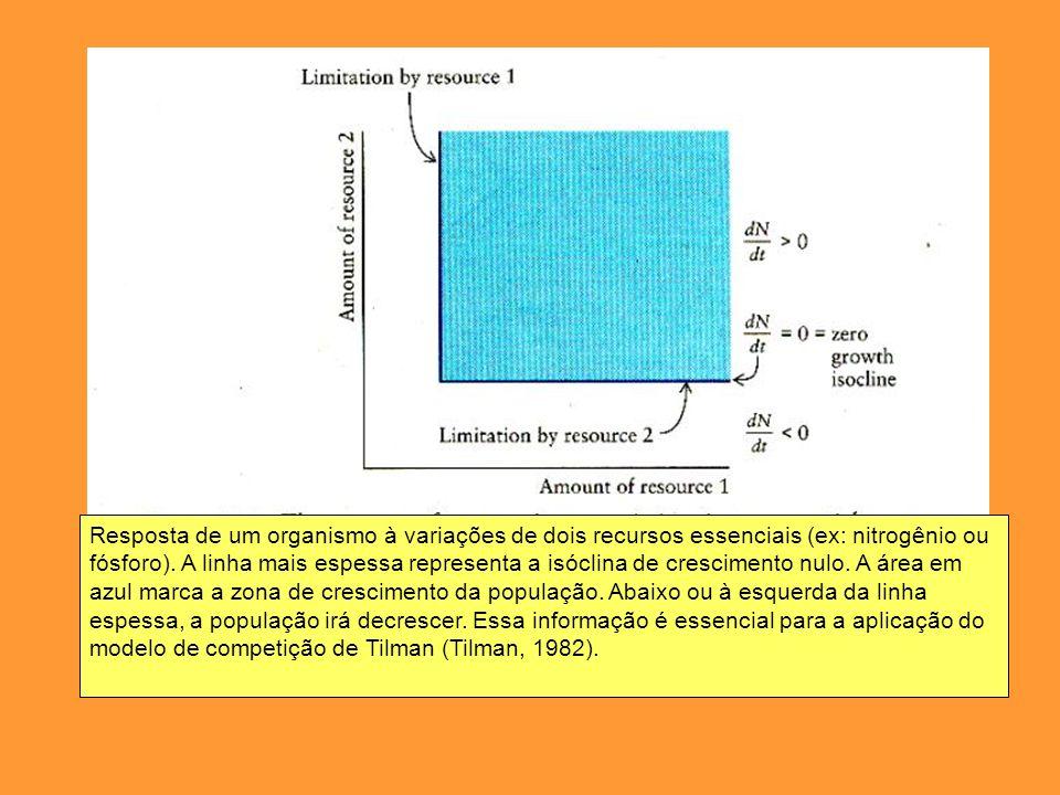 Resposta de um organismo à variações de dois recursos essenciais (ex: nitrogênio ou fósforo).