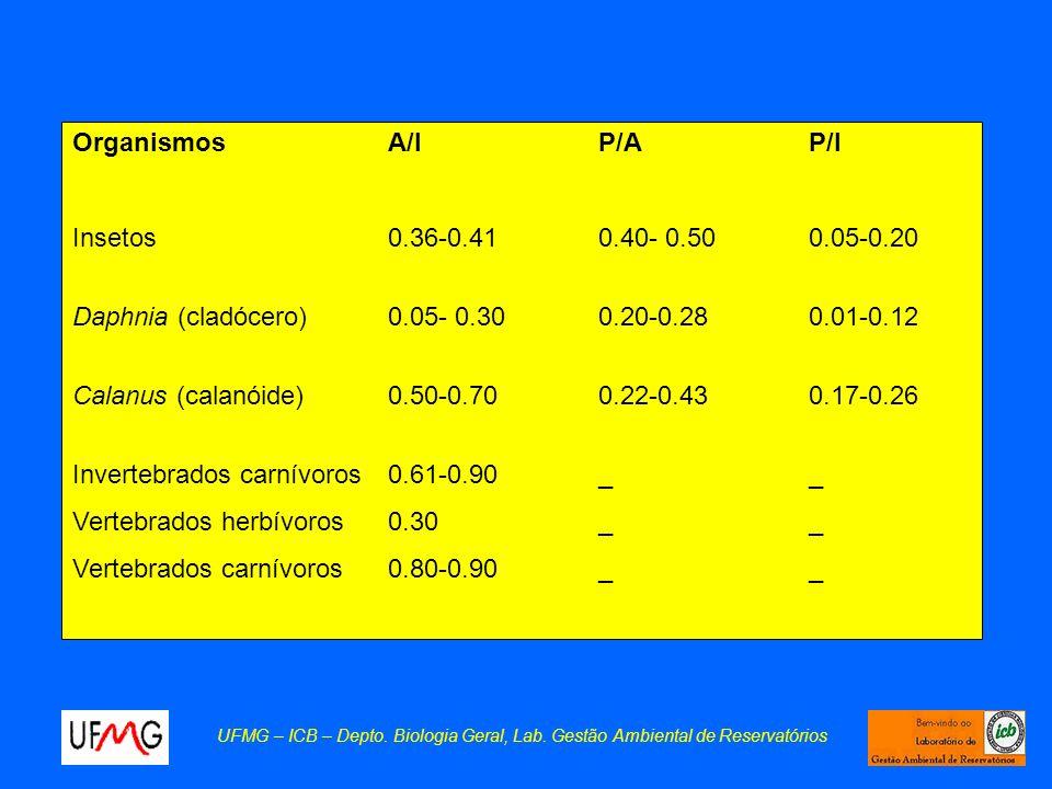 Daphnia (cladócero) 0.05- 0.30 0.20-0.28 0.01-0.12