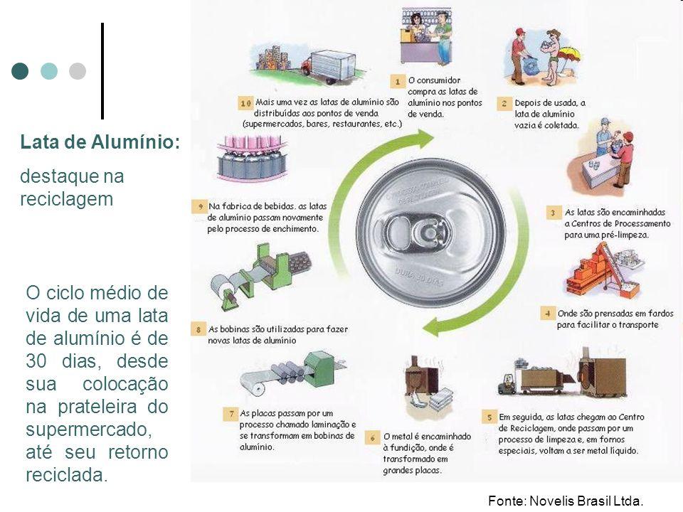 destaque na reciclagem