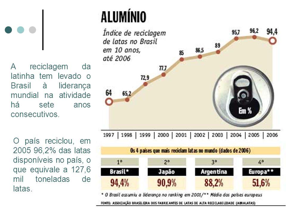 A reciclagem da latinha tem levado o Brasil à liderança mundial na atividade há sete anos consecutivos.