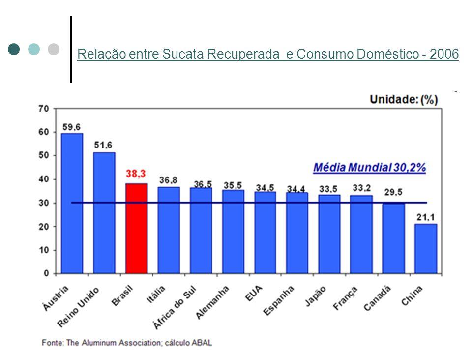 Relação entre Sucata Recuperada e Consumo Doméstico - 2006