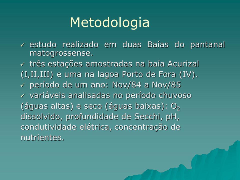 Metodologia estudo realizado em duas Baías do pantanal matogrossense.
