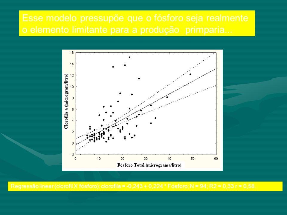 Esse modelo pressupõe que o fósforo seja realmente o elemento limitante para a produção primparia...