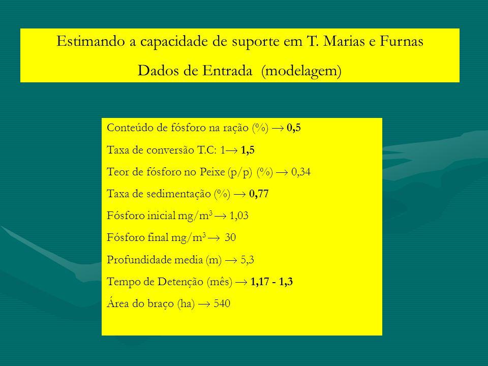 Estimando a capacidade de suporte em T. Marias e Furnas