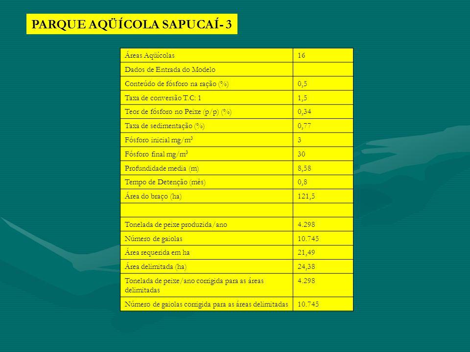 PARQUE AQÜÍCOLA SAPUCAÍ- 3