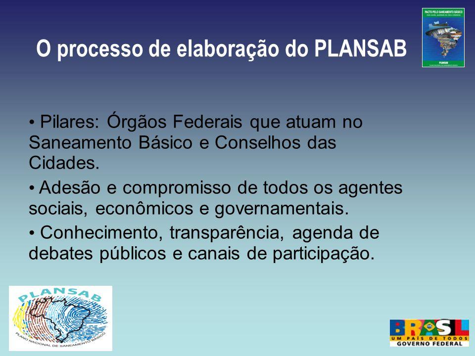 O processo de elaboração do PLANSAB