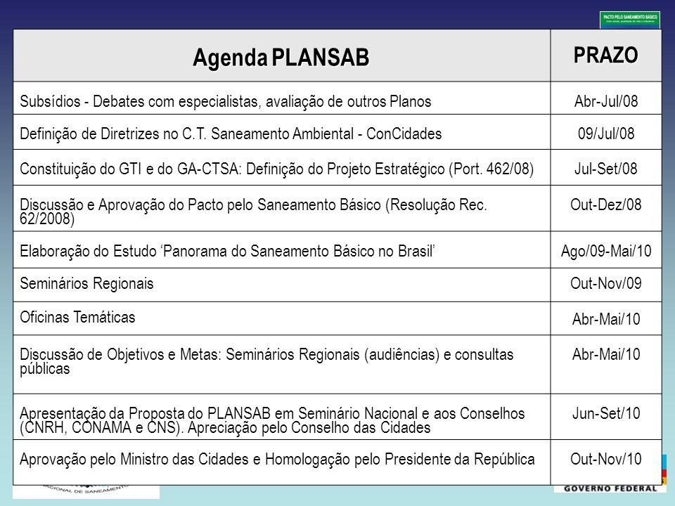 Agenda PLANSAB PRAZO. Subsídios - Debates com especialistas, avaliação de outros Planos. Abr-Jul/08.