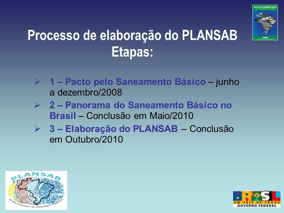 Processo de elaboração do PLANSAB