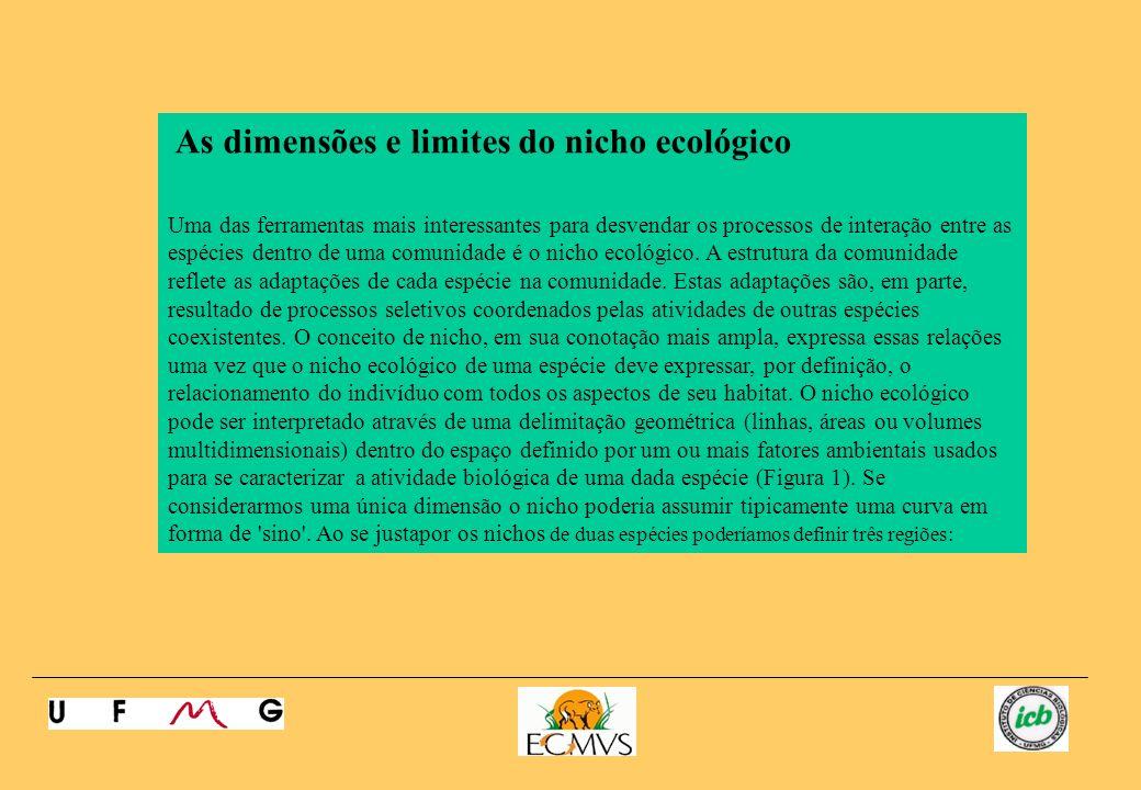 As dimensões e limites do nicho ecológico