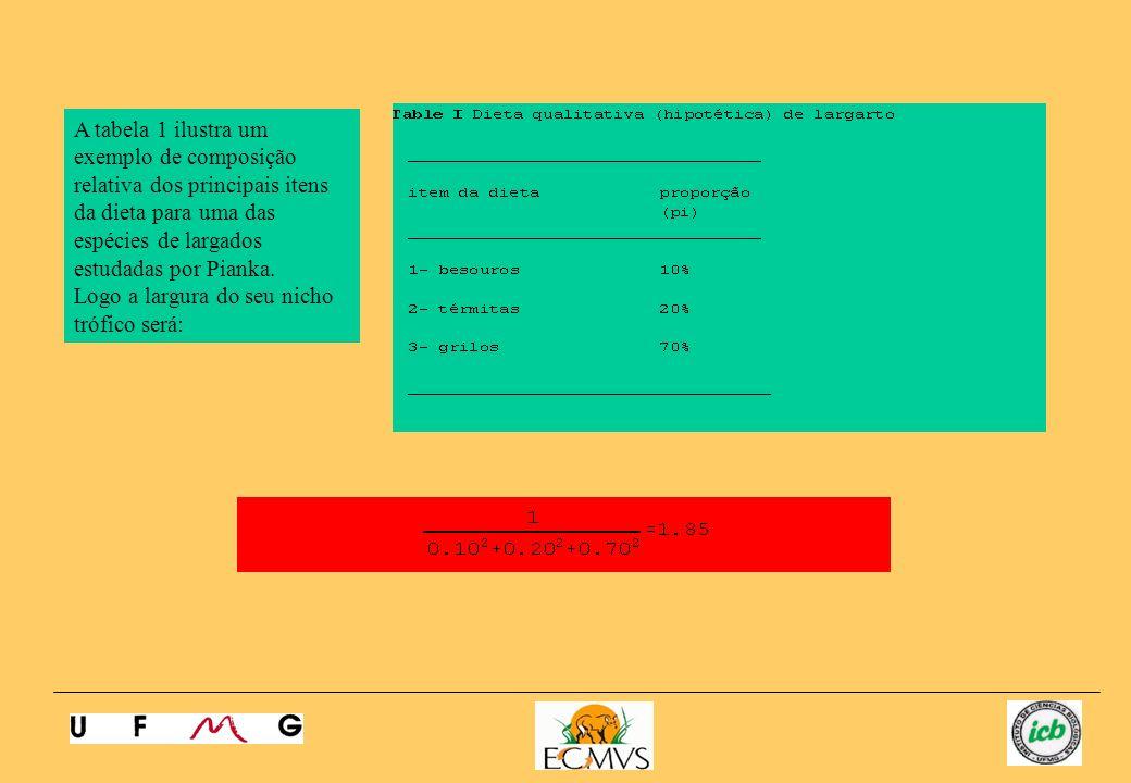 A tabela 1 ilustra um exemplo de composição relativa dos principais itens da dieta para uma das espécies de largados estudadas por Pianka.