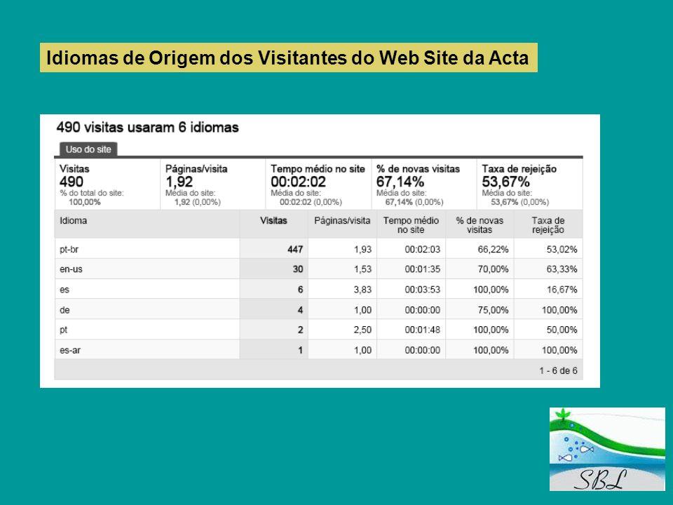 Idiomas de Origem dos Visitantes do Web Site da Acta
