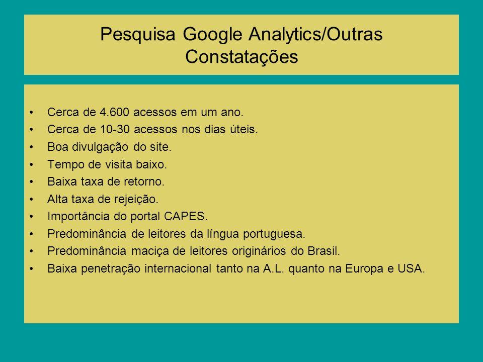 Pesquisa Google Analytics/Outras Constatações