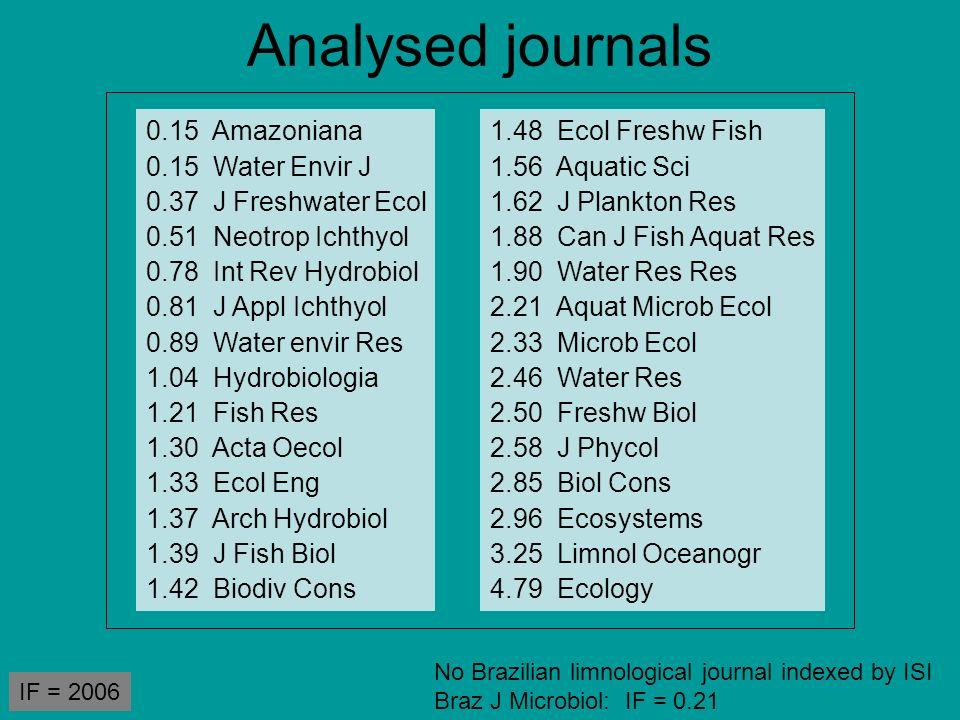 Analysed journals 0.15 Amazoniana 0.15 Water Envir J