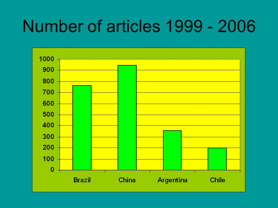Number of articles 1999 - 2006