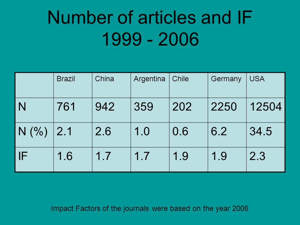 Number of articles and IF 1999 - 2006