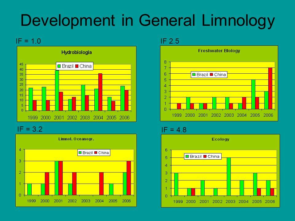 Development in General Limnology