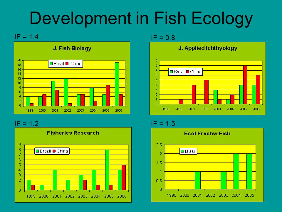 Development in Fish Ecology