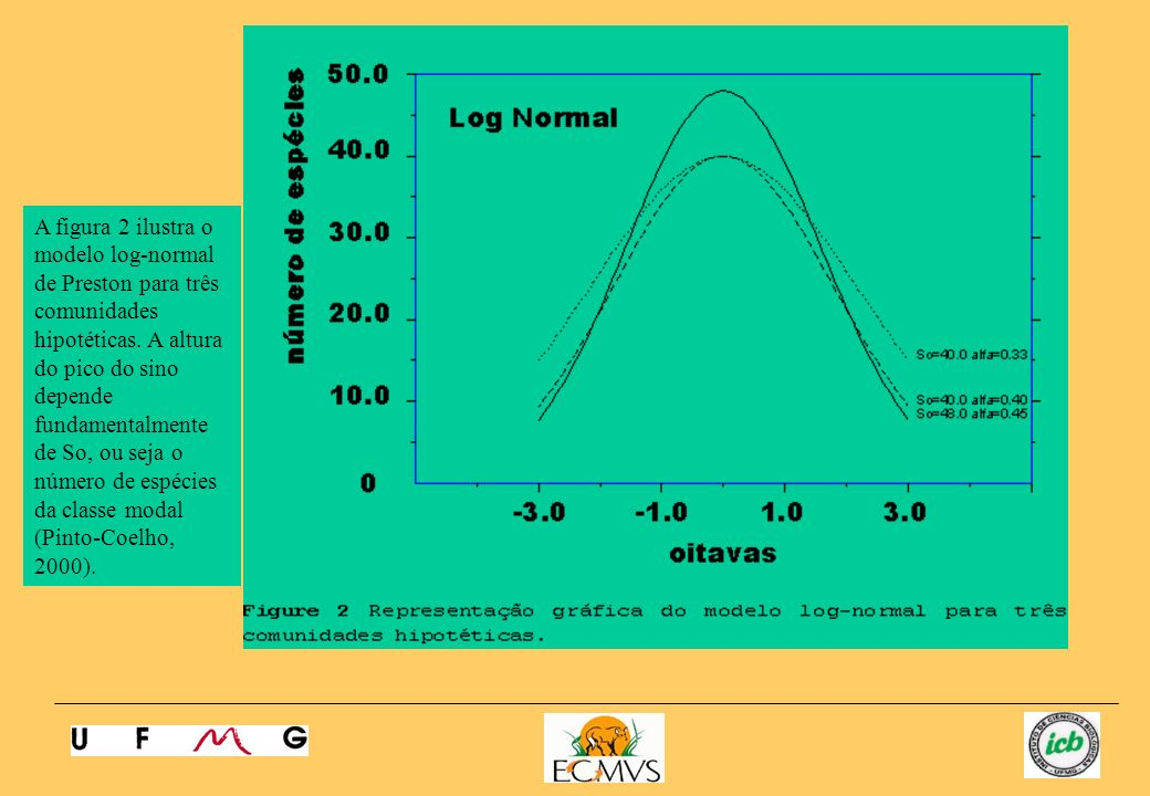 A figura 2 ilustra o modelo log-normal de Preston para três comunidades hipotéticas.