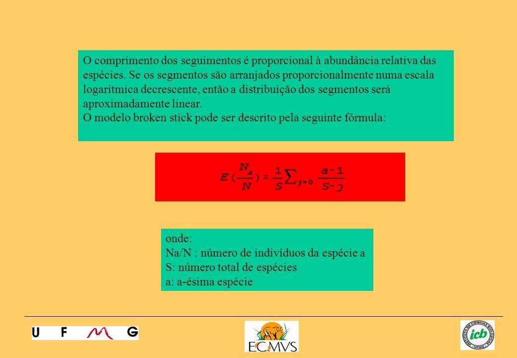 O comprimento dos seguimentos é proporcional à abundância relativa das espécies. Se os segmentos são arranjados proporcionalmente numa escala logarítmica decrescente, então a distribuição dos segmentos será aproximadamente linear.