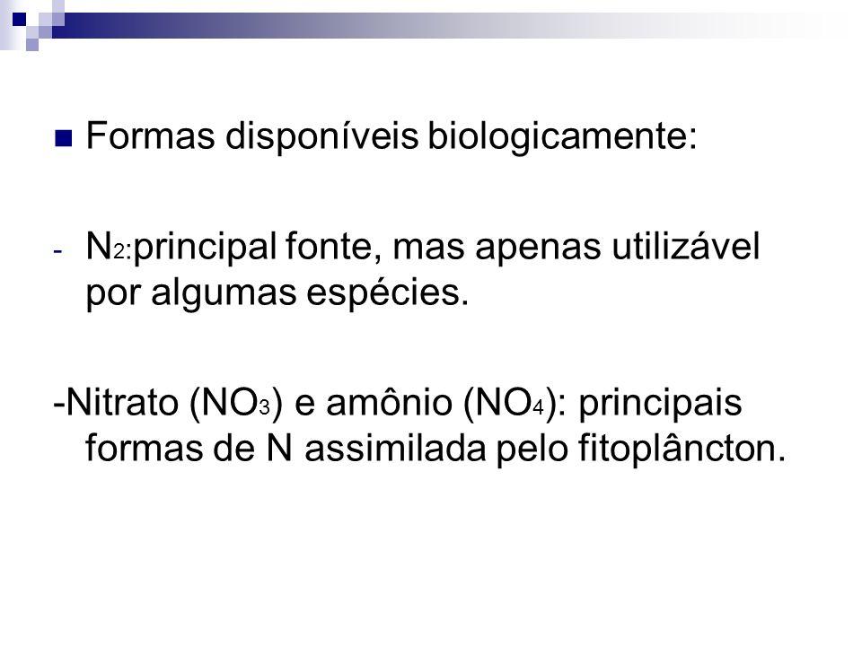 Formas disponíveis biologicamente: