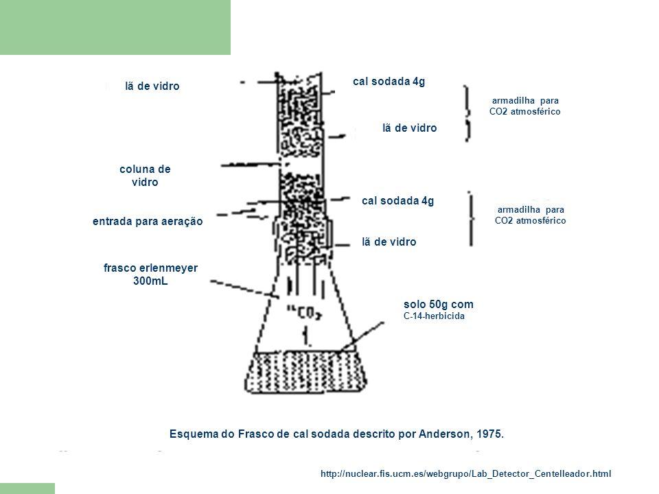 Esquema do Frasco de cal sodada descrito por Anderson, 1975.