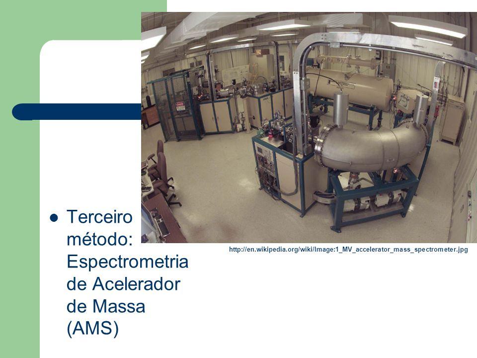 Terceiro método: Espectrometria de Acelerador de Massa (AMS)