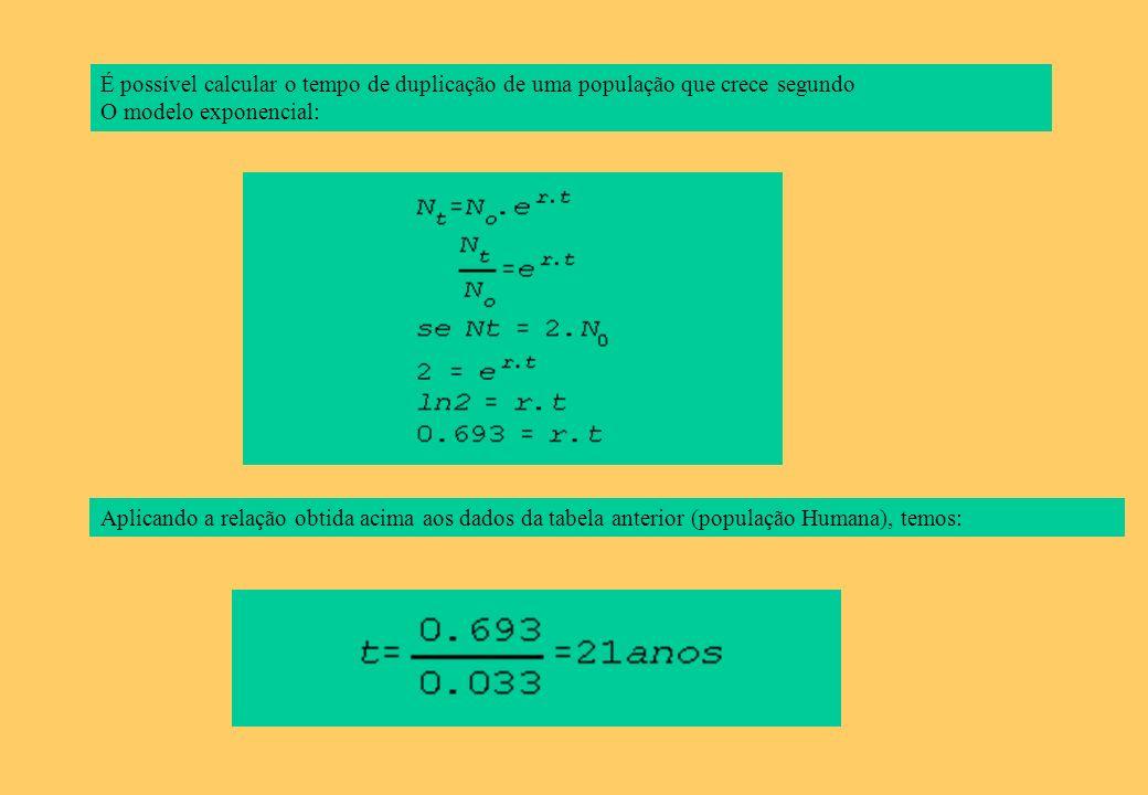 É possível calcular o tempo de duplicação de uma população que crece segundo