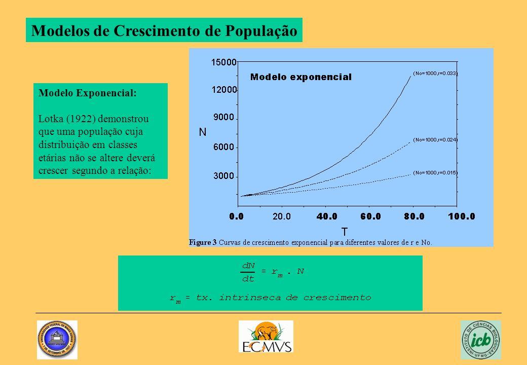Modelos de Crescimento de População