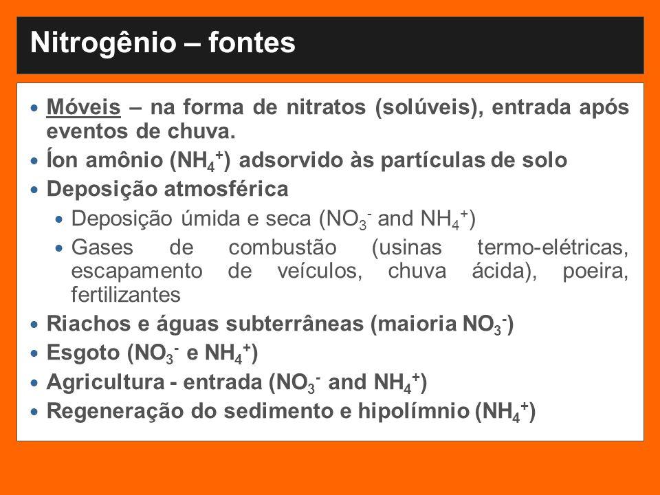 Nitrogênio – fontes Móveis – na forma de nitratos (solúveis), entrada após eventos de chuva. Íon amônio (NH4+) adsorvido às partículas de solo.