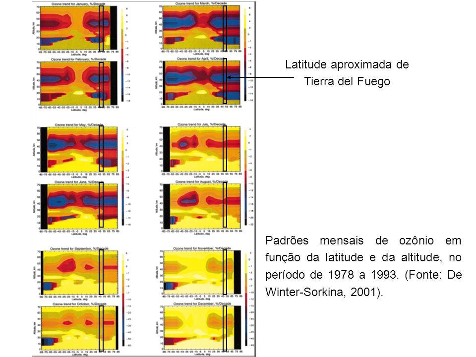Latitude aproximada de Tierra del Fuego